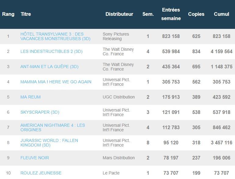 Box-office français du 31 août : Hôtel Transylvanie 3 détrône Les Indestructibles 2