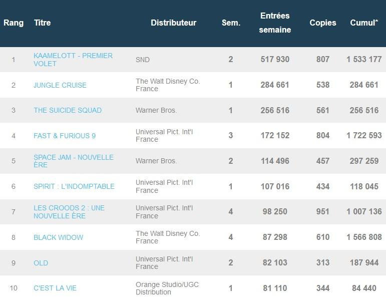 French box office of August 3: Kaamelott stands up to Jungle Cruise and The Suicide Squad