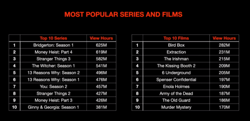 Netflix Ranking Total cumulative time of watching a series or movie, in hours