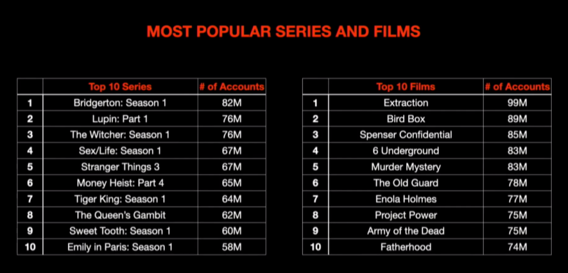 Netflix Household Ranking First 28 days post-release
